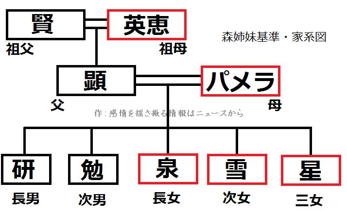 森英恵-家系図