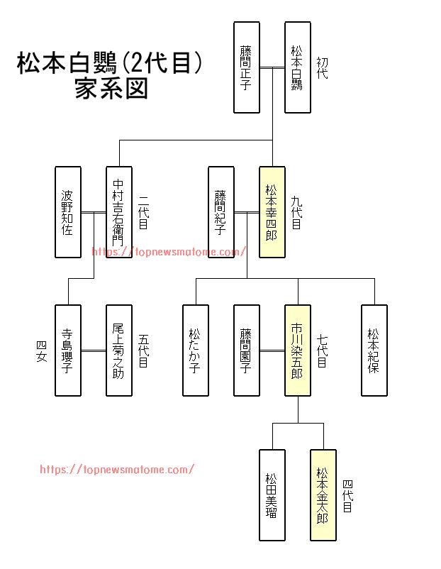 松本幸四郎-家系図
